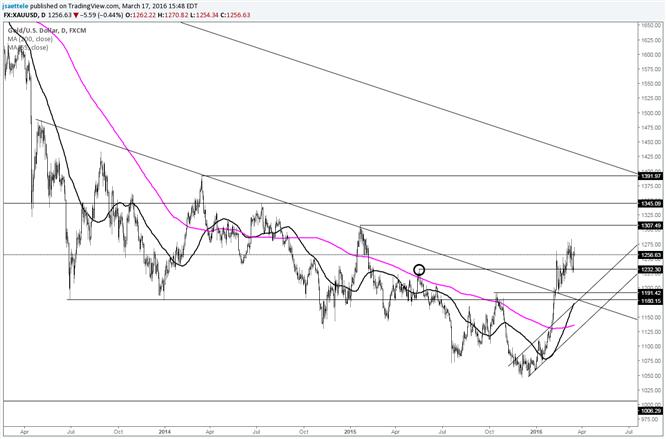 Gold Dip Holds Key 1230 Price