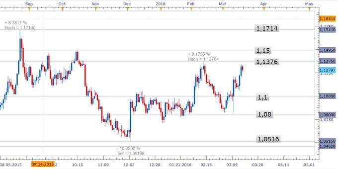 EUR/USD hat Jahreshoch weiterhin im Viser - was bietet die kommende Woche?