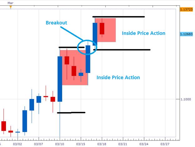 EUR/USD Daily Inside Bar Breakout