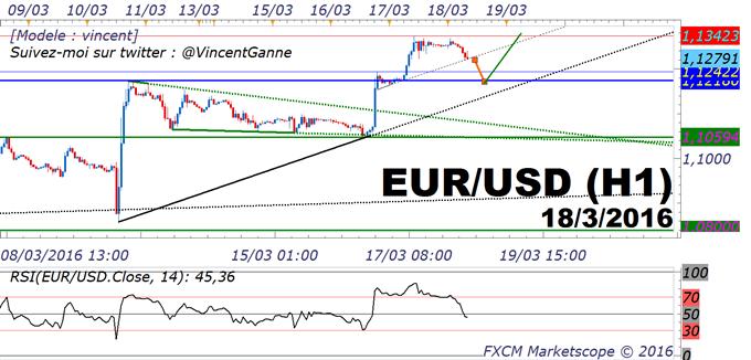 EUR/USD : stratégie de trading à l'achat sur fond de perspective baissière pour le Dollar US
