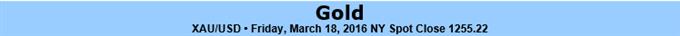 Gold Rally Capped Post FOMC- Bullish Invalidation 1194