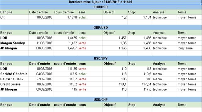 Comment sont positionnées les grandes banques sur le Forex au début de cette semaine du 21 mars 2016 ?