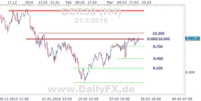 DAX startet volatil in die neue Handelswoche, aber Vorbereitungen auf den Osterhasen laufen