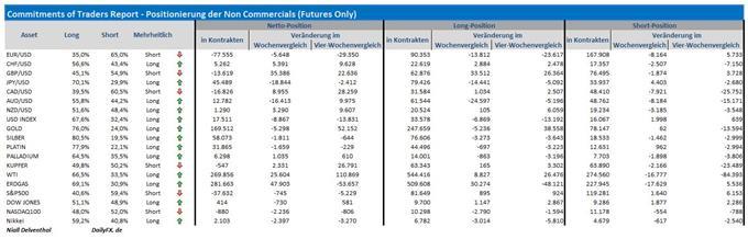 COT-Übersicht: Vor dem Zinsentscheid der Fed letzte Woche erhöhten Finanzinvestoren ihre EUR/USD-Verkaufsposition - was folgte war ein Short-Covering