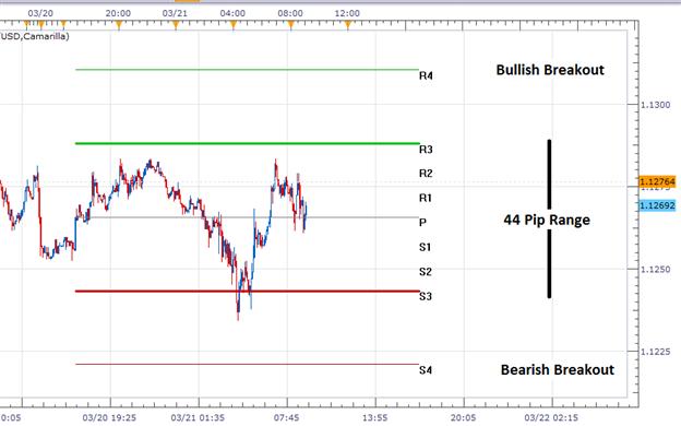 EUR/USD beginnt innerhalb einer Inside Range zu traden