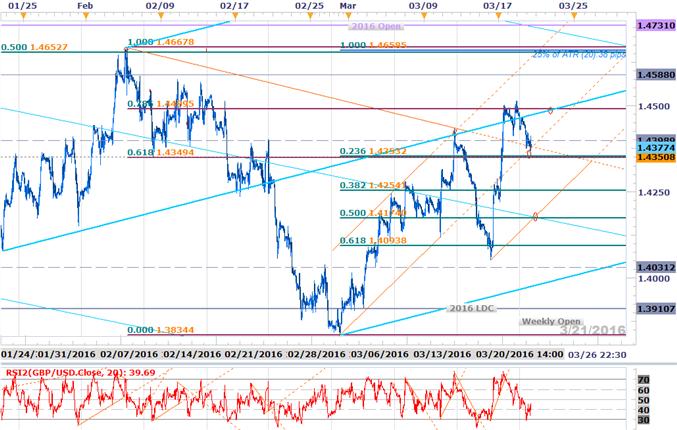 GBP/USD Eyes March High on Sticky UK CPI- Bullish Invalidation 1.4174