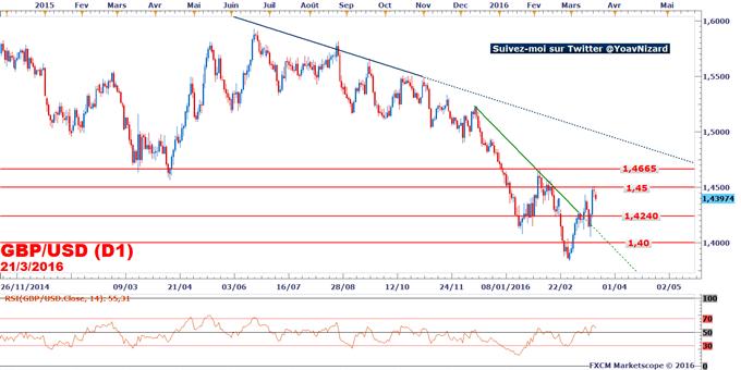 GBP/USD : Formation d'un doji sous la résistance à 1,45$
