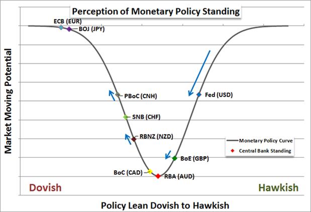 Les enjeux fondamentaux actuels (politique monétaire, Chine, pétrole) et leur influence sur les grandes tendances du marché des changes.
