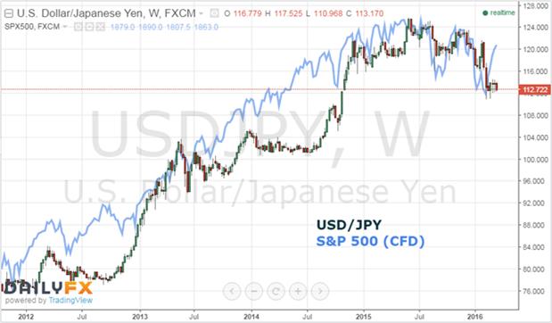 Les_enjeux_fondamentaux_actuels_(politique_monétaire,_Chine,_pétrole)_et_leur_influence_sur_les_grandes_tendances_du_marché_des_changes.