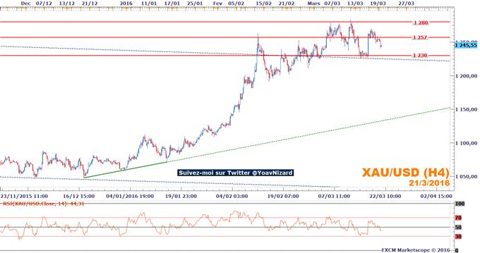 Once d'or : La marché maintient son mouvement latéral