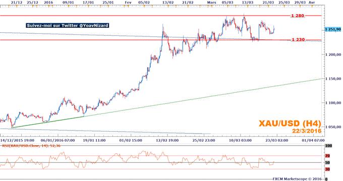 Once d'or : Le marché partagé entre aversion au risque et rebond du dollar
