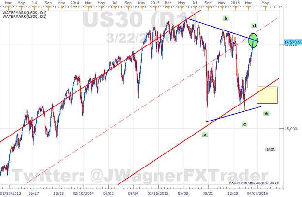 Dow Jones Industrial Average 7 Day Win Streak at Risk
