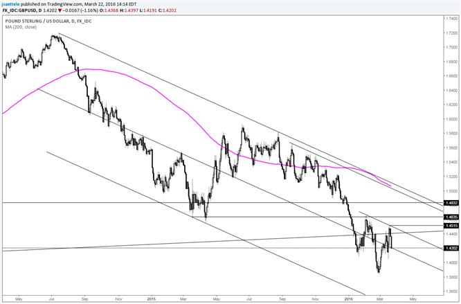 GBP/USD Bigger Resistance Still Near 1.50