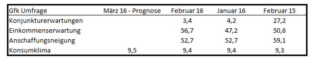 EUR/USD: Euro leidet unter anziehender Risikobereitschaft an den Märkten
