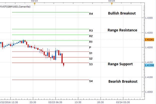 GBP/USD tradet zum vierten Tag tiefer