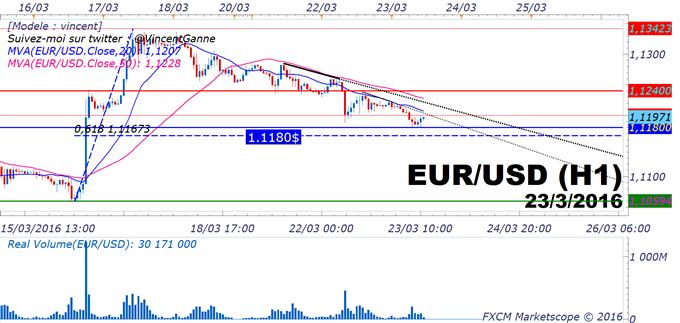 EUR/USD : le taux de change teste les 1.1180$, ultime rampart technique pour un rebond