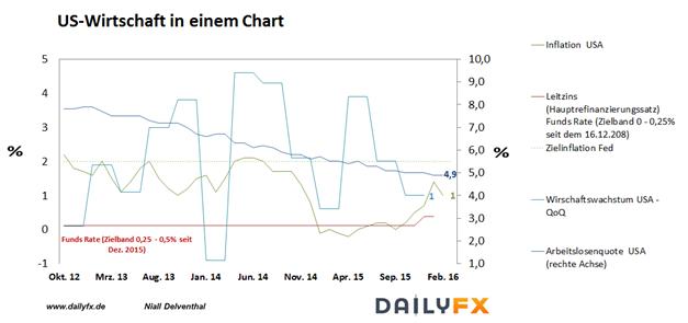 EUR/USD: April startet mit Schwergewicht aus den USA - Arbeitsmarktreport