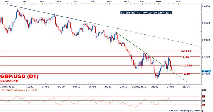 GBP/USD_:_Risque_baissier_confirmé_sur_la_livre_sterling