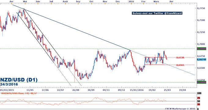 NZD/USD : Le kiwi dollar se replie malgré la hausse du bénéfice commercial néo-zélandais