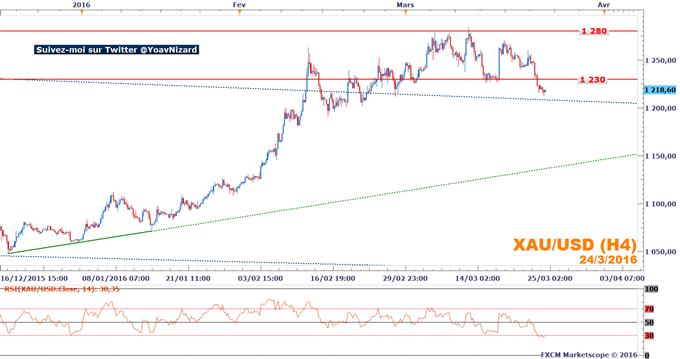 Once d'or : Le métal jaune ne tire pas profit de la consolidation des marchés boursiers