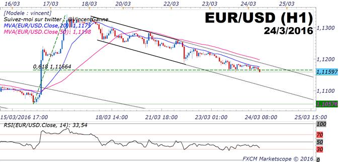 EUR/USD : l'inertie baissière continue, le retracement haussier du Dollar US est profond avant les commandes de biens durables US