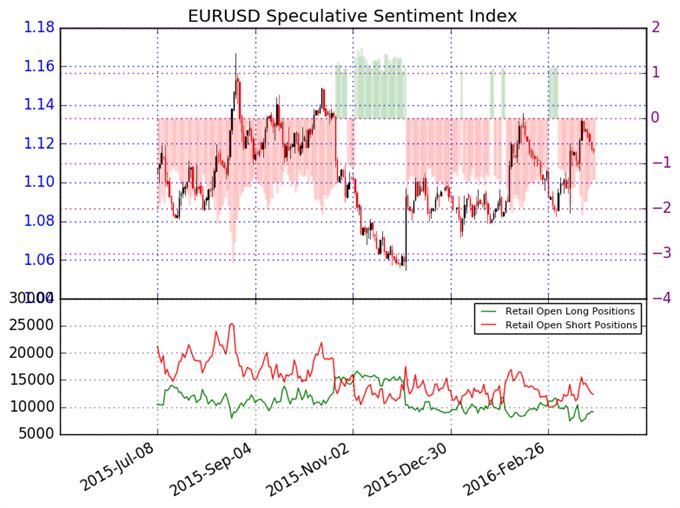 Euro Primed to Test Range Lows
