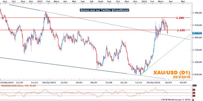 Once d'or : Le cours de l'or pénalisé par la hausse du billet vert