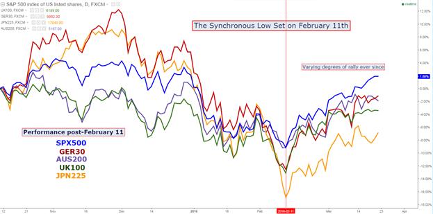 Die Märkte brüllen, Zentralbanken bieten uneinheitliche Reaktionen