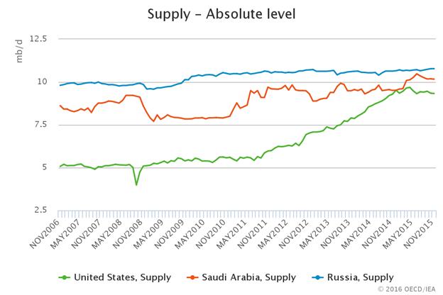 Optimismus im Oil-Kurs könnte sich als kurzlebig erweisen