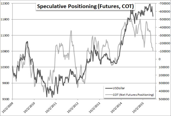 US Dollar nimmt Geschwindigkeit auf, Bullen-Trend hält an
