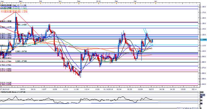 Retail FX Remains Net-Short EUR/USD Ahead of Euro-Zone CPI