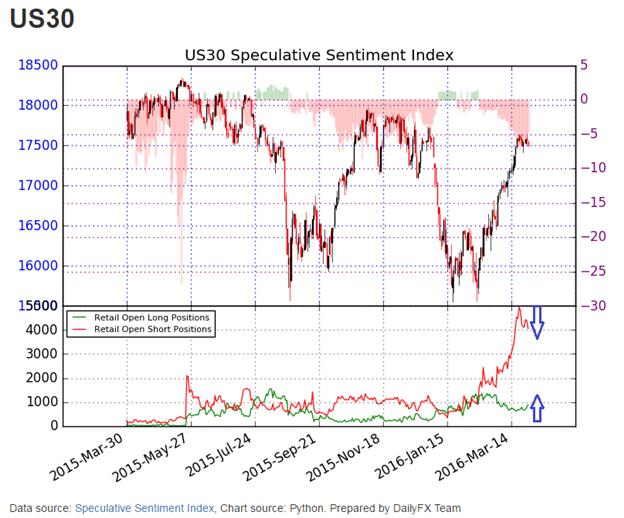 Dow Jones Industrial Average Trades Heavy into Resistance