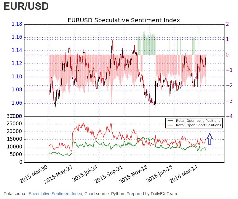 Eurusd Sentiment Drops As Price Pops
