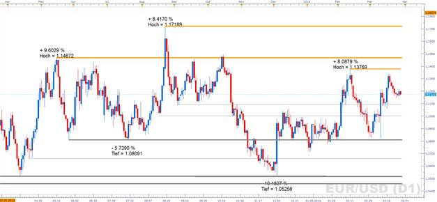 EUR/USD: Liefert die Fed-Chefin heute was Neues?
