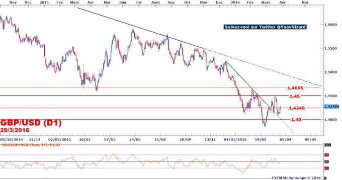 GBP/USD : Le marché préserve - pour le moment - le seuil à 1,40$