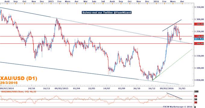 Once d'or : Le cours de l'or fragilisé par le rebond des indices et la hausse du dollar