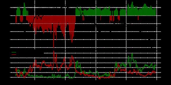 SSI FXCM : Le positionnement des traders sur les paires de devises majeures au mardi 29 mars 2016