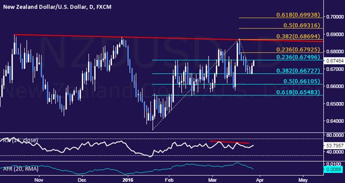 NZD/USD Technical Analysis: Still Stuck in Choppy Range