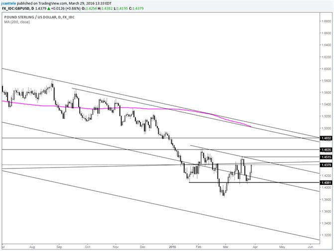 GBP/USD Bullish Base Looks Better Each Day