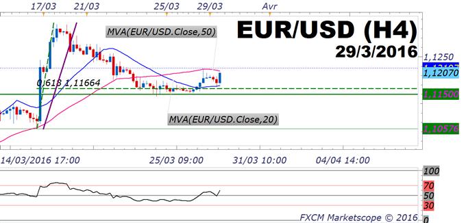 EUR/USD : le seuil des 1.1150$, garant technique des stratégies de trading de rebond de l'eurodollar
