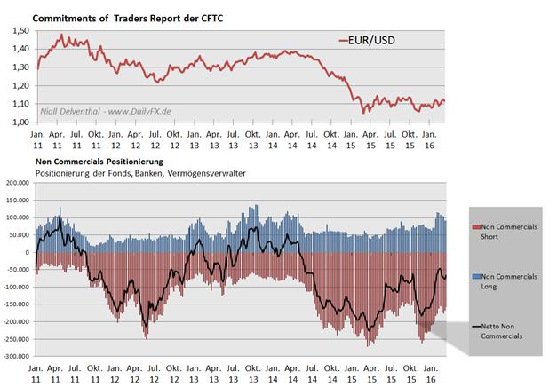 EUR/USD um Jahreshoch - hellte sich die Inflation im Euroraum stärker auf?