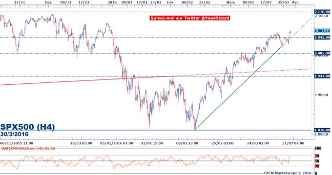 S&P 500 : Wall Street reprend sa marche en avant et peut remercier Janet Yellen