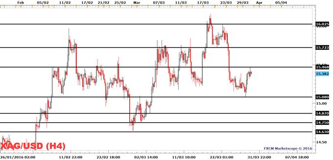 Silver Prices Halt Their Decline On A Soft USD