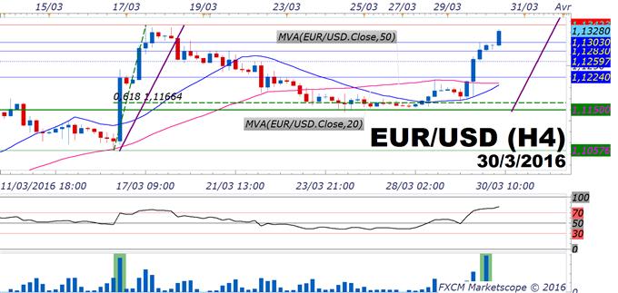 Euro Dollar (eurusd) : Le taux de change engage la cible haussière des 1.1450$/1.15$ pour le mois d'avril