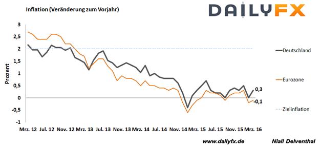 DAX: Neues Jahreshoch im EUR/USD sorgt für Skepsis zum Quartalsende