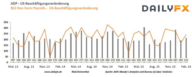 EUR/USD: Yellen dämpft Zinsfantasien - Dollar reagiert gebrechlich