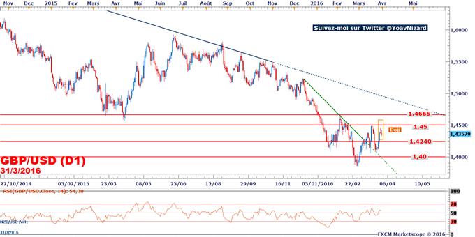 GBP/USD : La livre sterling ne profite pas de la révision en hausse du taux de croissance britannique