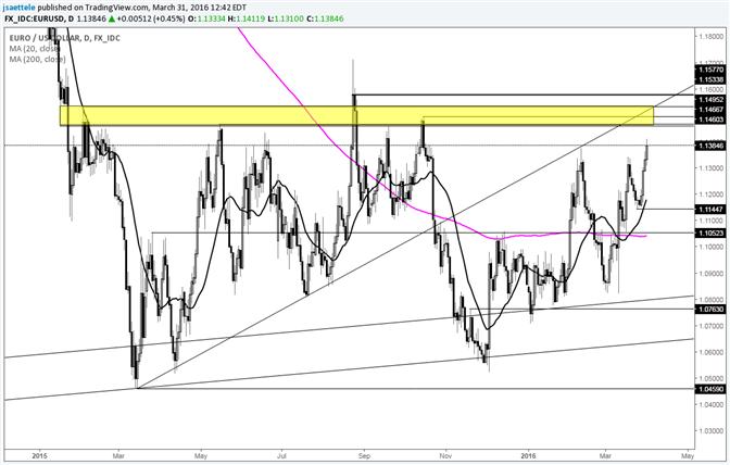 EUR/USD - Kombination aus Horizontal- und Trendlinie liegt bei 1,1500