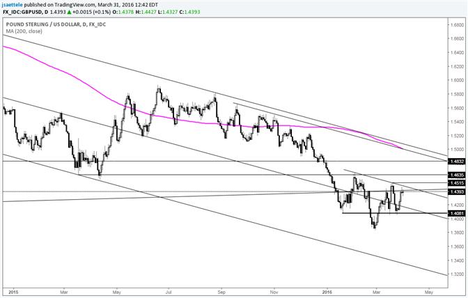GBP/USD Turns Bullish above 1.4515