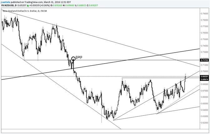 NZD/USD Completes Bullish Pattern